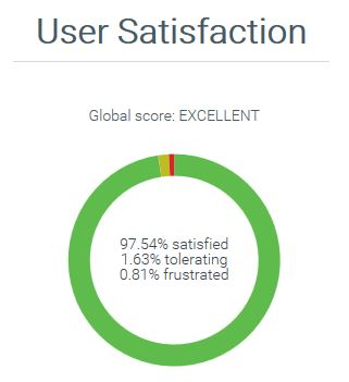 usersatisfaction